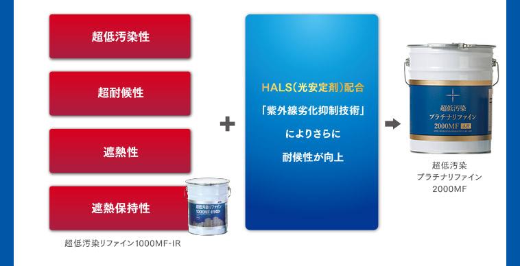 「超低汚染性|超耐候性|遮熱性|遮熱保持性」+HALS(光安定剤)配合「紫外線劣化抑制技術」により更に耐候性が向上→超低汚染プラチナリファイン2000MF
